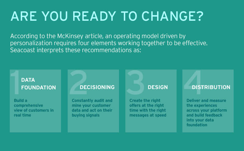 are you ready to change 4 step infographic