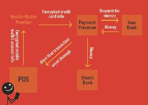 infographic explaining payment encription