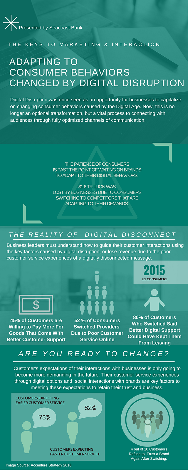 digital-disruption-better-interaction-customer-service.jpg