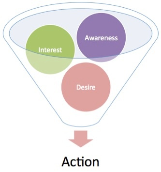 sales-action-funnel.jpg