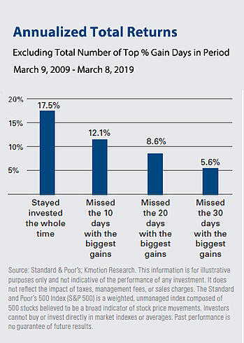Bar graph of annualized total returns March 2009 - March 2019